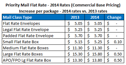 2014 Priority Mail Flat Rate Postage Prices
