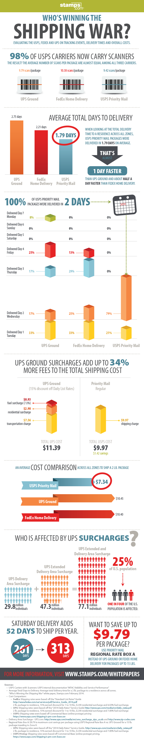 [Infographic] Shipping Carrier Comparison: UPS vs. FedEx vs. the USPS - An Infographic from Stamps.com Blog