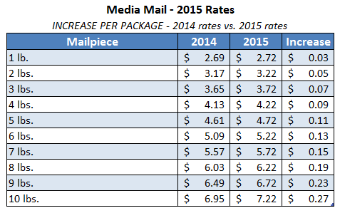 2015-usps-media-mail-rates