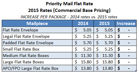 2015-usps-priority-mail-flat-rate