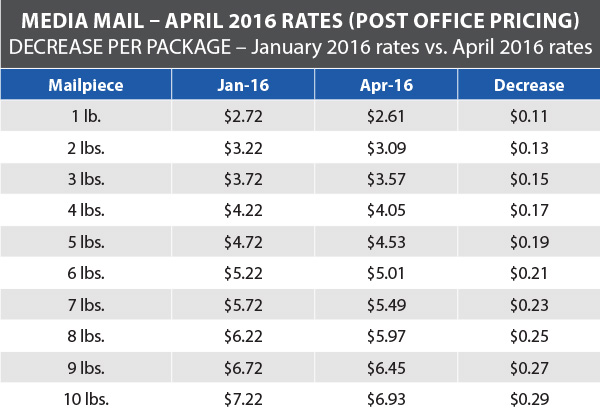 postage rate increase archives |