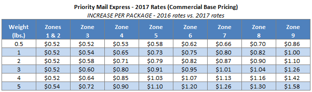 Usps announces postage rate increase starts january 22 2017