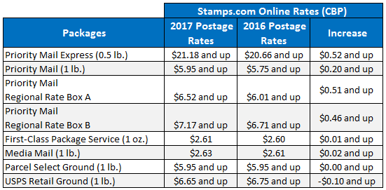 2017-usps-rate-increase_packages