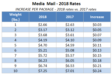 2018 Media Mail Rates