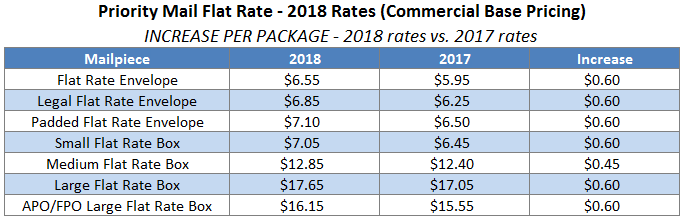 2018 Priority Mail Flat Rate