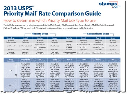 Free 2013 USPS Priority Mail Rate parison Guide Stamps Blog