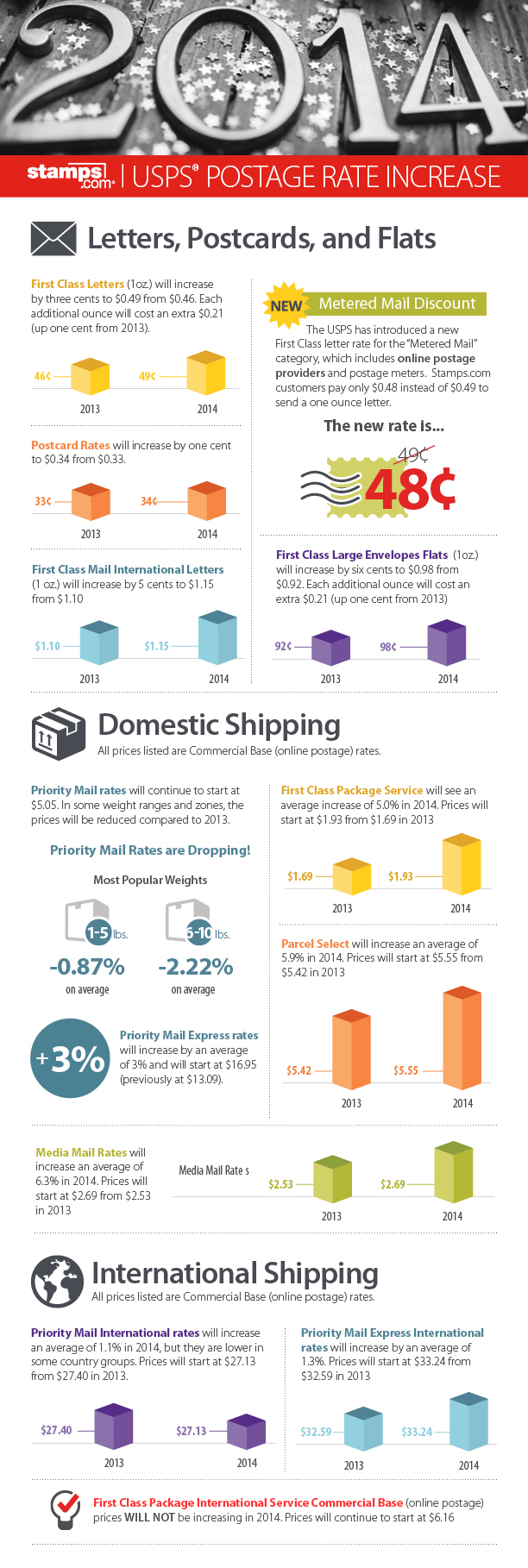 2014 USPS Postage Rate Increase - Infographic by Stamps.com
