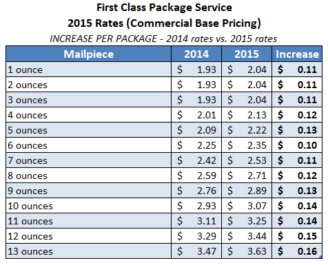 What Is The Postage Rate For A Letter.Usps Announces Postage Rate Increase Starts April 26 2015