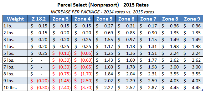 2015-usps-parcel-select-rates