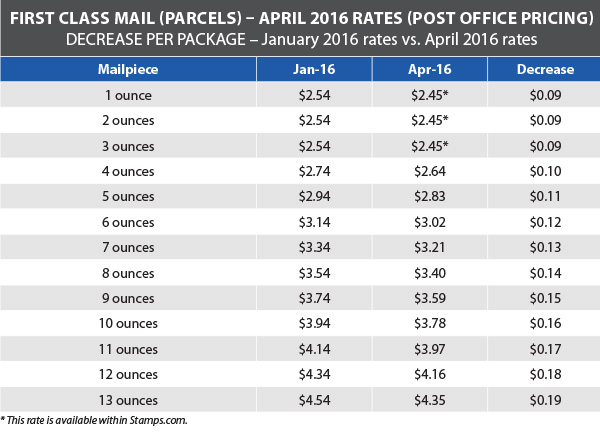 USPS Announces Postage Rate Decrease Starts April 10 2016