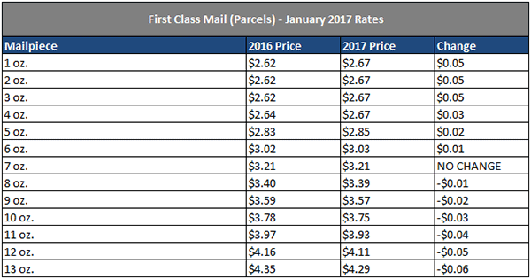 USPS Announces 2017 Postage Rate Increase for Mailing Services ...